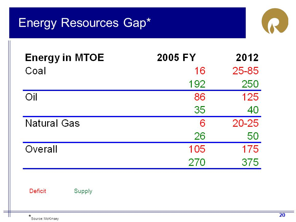 20 Energy Resources Gap* Deficit Supply * Source: McKinsey