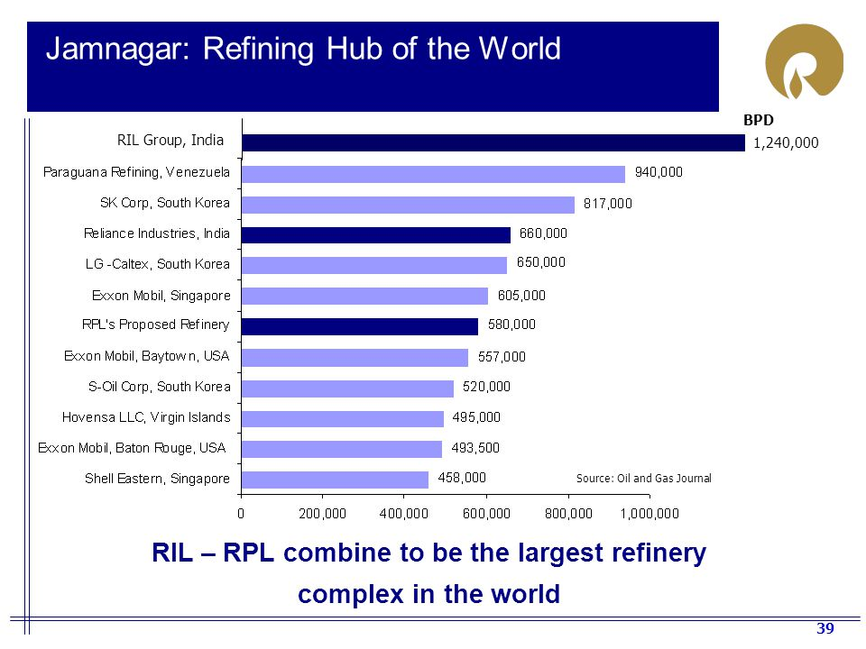 39 Jamnagar: Refining Hub of the World Source: Oil and Gas Journal BPD RIL – RPL combine to be the largest refinery complex in the world RIL Group, India 1,240,000