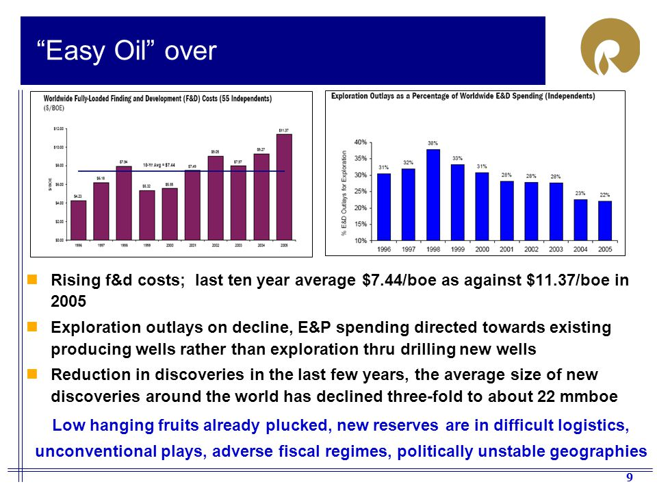 9 Easy Oil over Rising f&d costs; last ten year average $7.44/boe as against $11.37/boe in 2005 Exploration outlays on decline, E&P spending directed towards existing producing wells rather than exploration thru drilling new wells Reduction in discoveries in the last few years, the average size of new discoveries around the world has declined three-fold to about 22 mmboe Low hanging fruits already plucked, new reserves are in difficult logistics, unconventional plays, adverse fiscal regimes, politically unstable geographies
