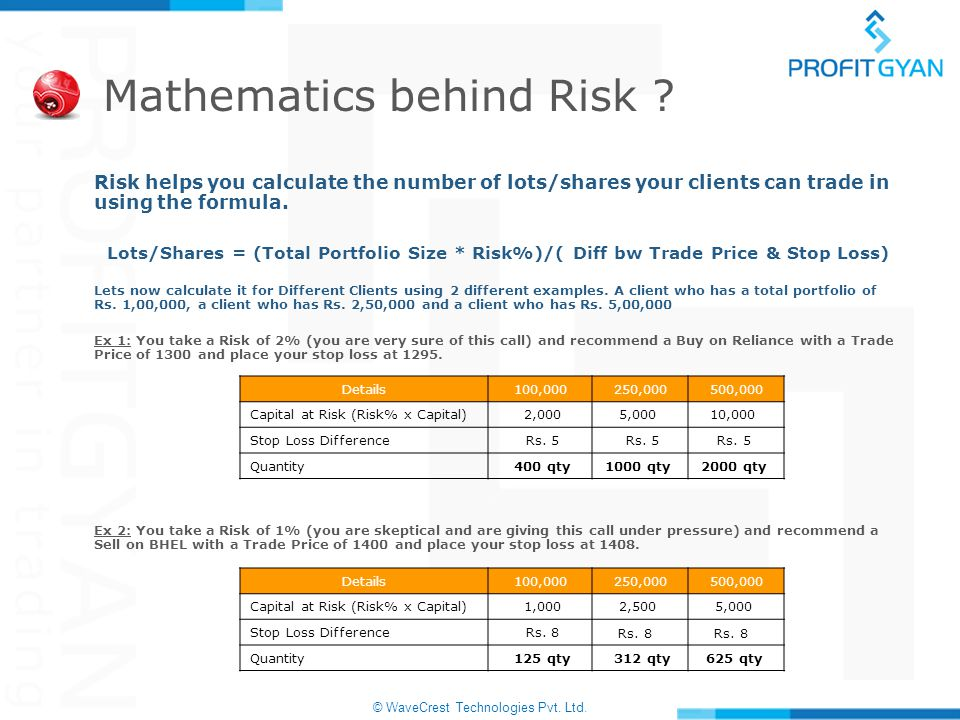 © WaveCrest Technologies Pvt. Ltd. Mathematics behind Risk ? Risk helps you calculate the number of lots/shares your clients can trade in using the fo
