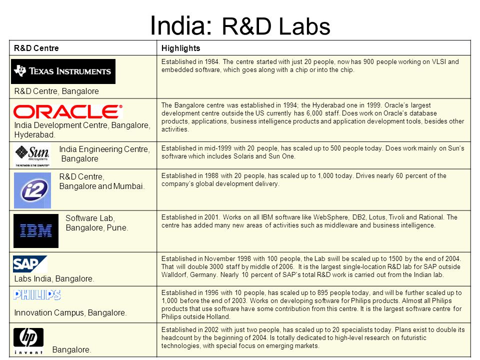 India: R&D Labs R&D CentreHighlights R&D Centre, Bangalore Established in 1984.