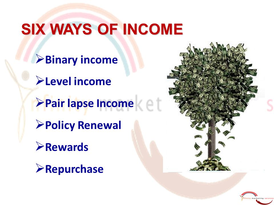 SIX WAYS OF INCOME  Binary income  Level income  Pair lapse Income  Policy Renewal  Rewards  Repurchase