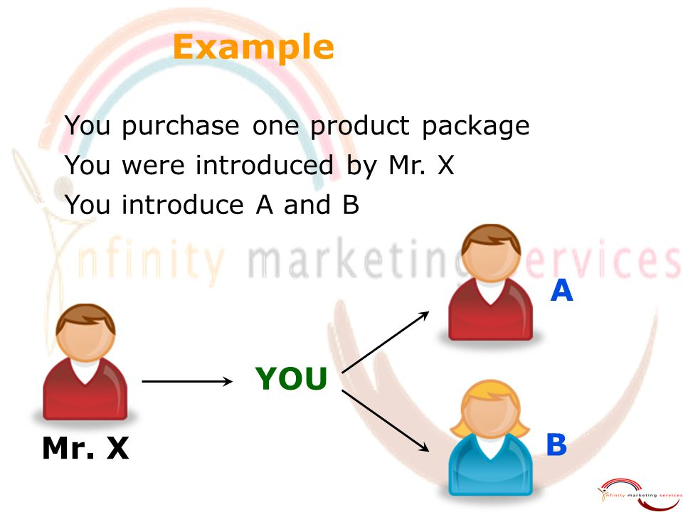 Example  You purchase one product package Mr. X A B  You were introduced by Mr. X  You introduce A and B YOU