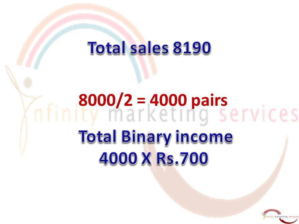 8000/2 = 4000 pairs