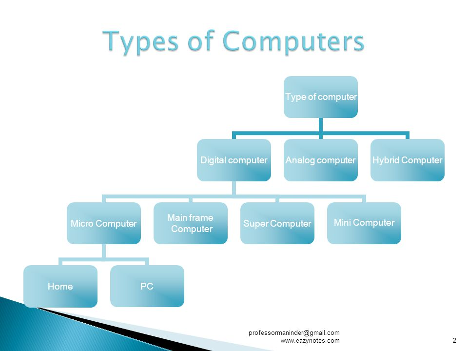 Type of computer Digital computer Micro Computer HomePC Main frame Computer Super Computer Mini Computer Analog computer Hybrid Computer 2 professormaninder@gmail.com www.eazynotes.com