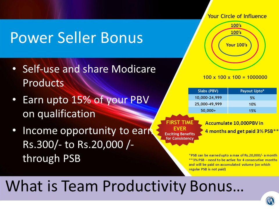 Power Seller Bonus Self-use and share Modicare Products Earn upto 15% of your PBV on qualification Income opportunity to earn Rs.300/- to Rs.20,000 /- through PSB Accumulate 10,000PBV in 4 months and get paid 3% PSB** *PSB can be earned upto a max of Rs.20,000/- a month **3% PSB – need to be active for 4 consecutive months and will be paid on accumulated volume (on which regular PSB is not paid) What is Team Productivity Bonus… Your 100's 100's