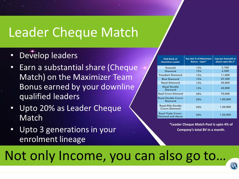 Leader Cheque Match Develop leaders Earn a substantial share (Cheque Match) on the Maximizer Team Bonus earned by your downline qualified leaders Upto 20% as Leader Cheque Match Upto 3 generations in your enrolment lineage Not only Income, you can also go to…