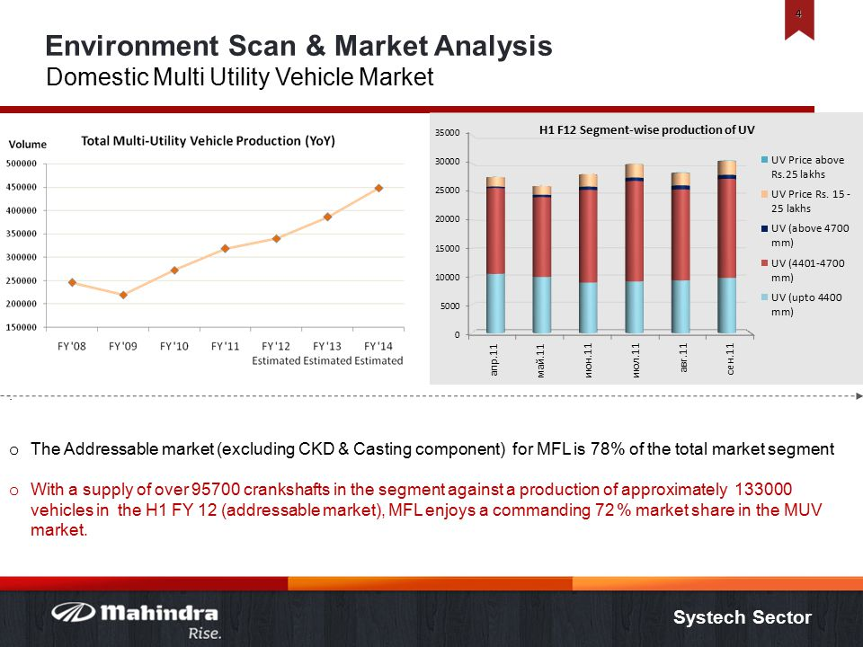 Systech Sector Environment Scan & Market Analysis Domestic Multi Utility Vehicle Market 4.