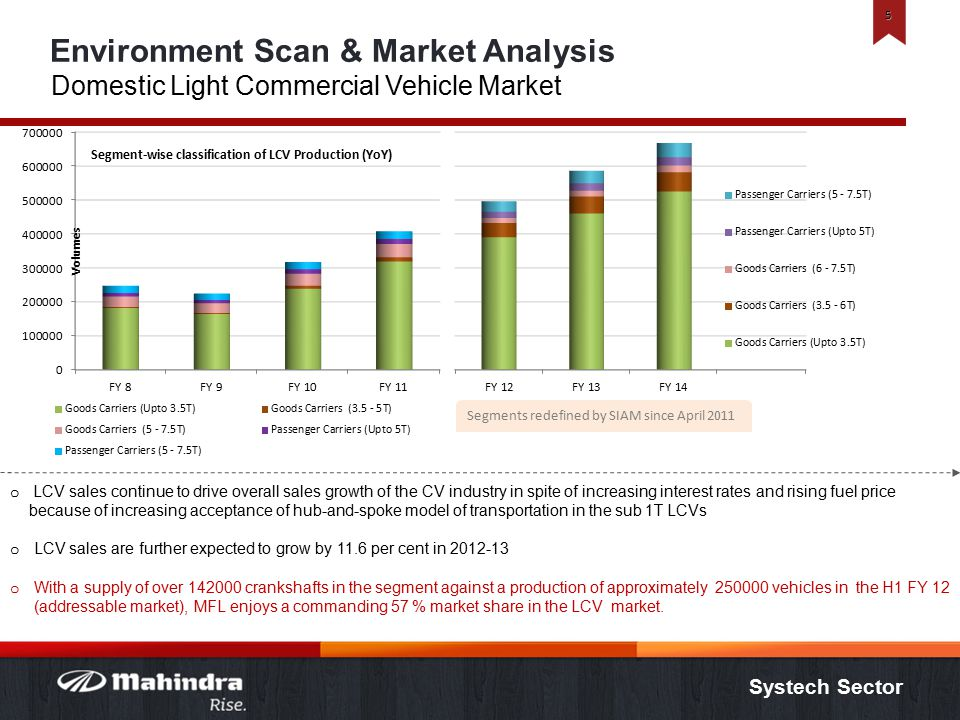 Systech Sector Environment Scan & Market Analysis Domestic Light Commercial Vehicle Market 5 o LCV sales continue to drive overall sales growth of the