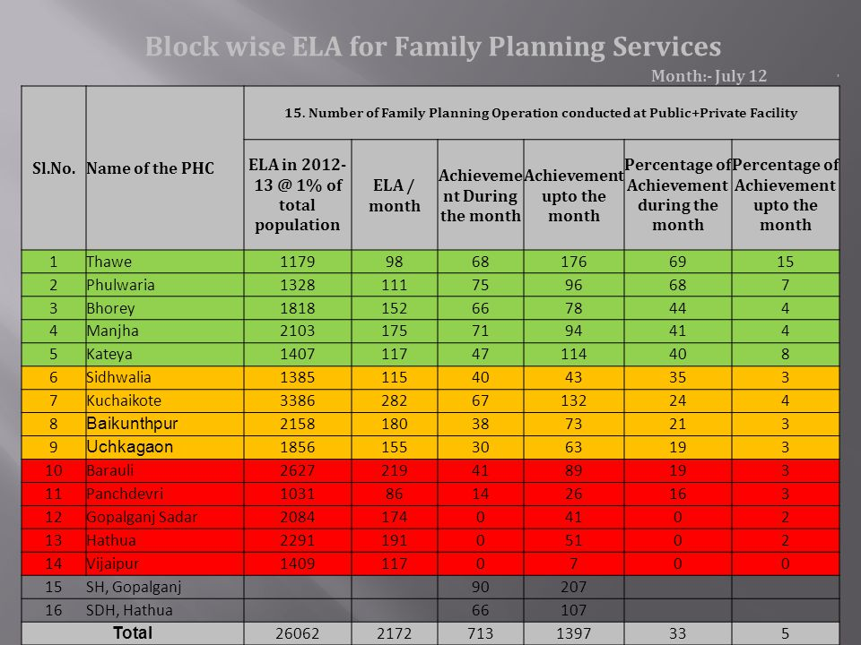 Block wise ELA for Family Planning Services Month:- July 12 ' Sl.No.Name of the PHC 15. Number of Family Planning Operation conducted at Public+Privat