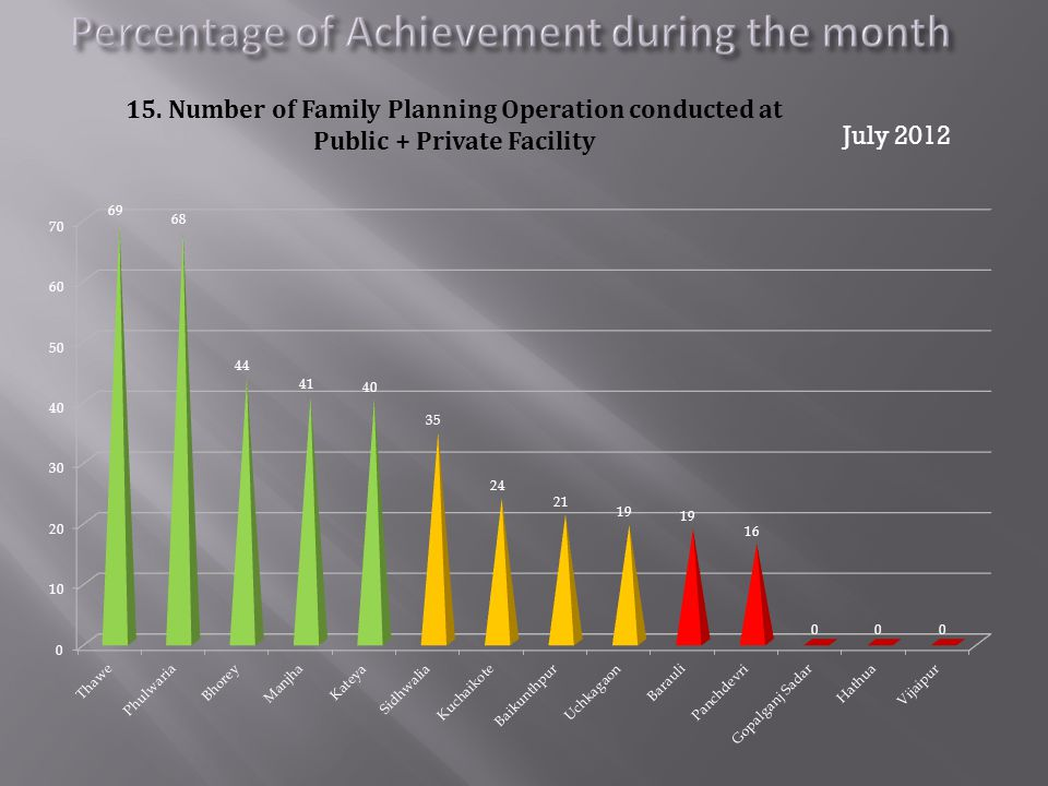 July 2012 15. Number of Family Planning Operation conducted at Public + Private Facility