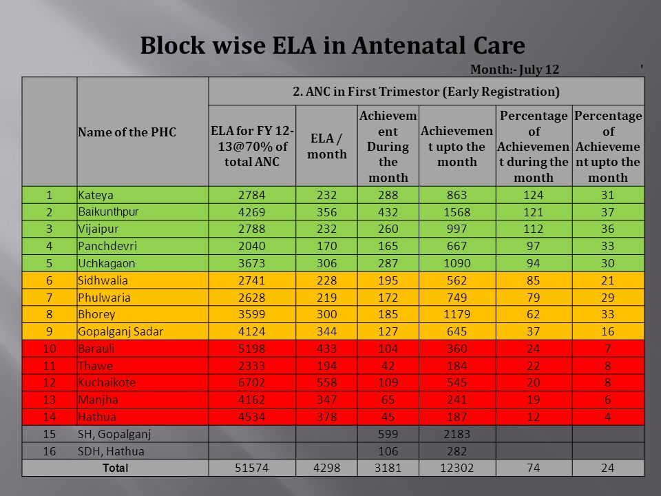 Block wise ELA in Antenatal Care Month:- July 12 ' Name of the PHC 2. ANC in First Trimestor (Early Registration) ELA for FY 12- 13@70% of total ANC E