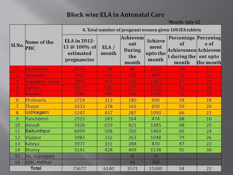 Block wise ELA in Antenatal Care Month:- July 12 ' Sl.No. Name of the PHC 4. Total number of pregnant women given 100 IFA tablets ELA in 2012- 13 @ 10