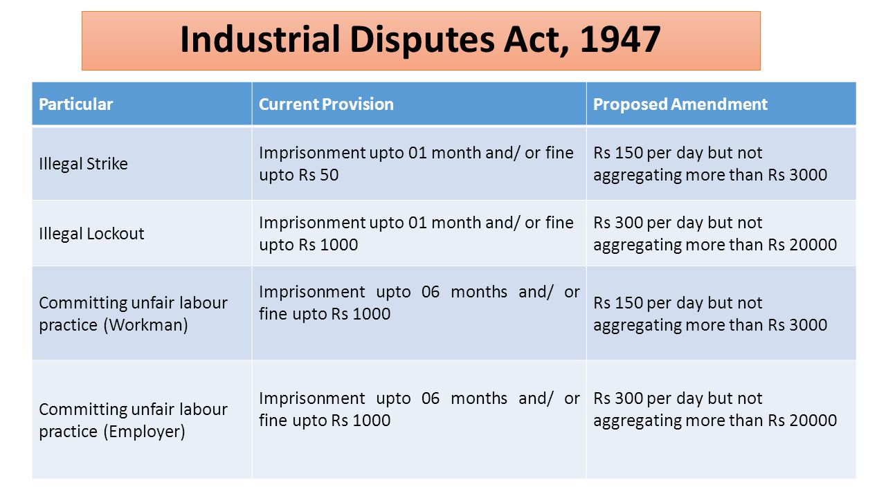 Industrial Disputes Act, 1947 ParticularCurrent ProvisionProposed Amendment Illegal Strike Imprisonment upto 01 month and/ or fine upto Rs 50 Rs 150 per day but not aggregating more than Rs 3000 Illegal Lockout Imprisonment upto 01 month and/ or fine upto Rs 1000 Rs 300 per day but not aggregating more than Rs 20000 Committing unfair labour practice (Workman) Imprisonment upto 06 months and/ or fine upto Rs 1000 Rs 150 per day but not aggregating more than Rs 3000 Committing unfair labour practice (Employer) Imprisonment upto 06 months and/ or fine upto Rs 1000 Rs 300 per day but not aggregating more than Rs 20000