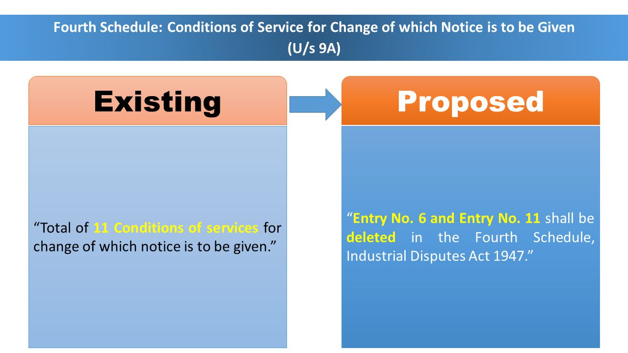 Fourth Schedule: Conditions of Service for Change of which Notice is to be Given (U/s 9A) Total of 11 Conditions of services for change of which notice is to be given. Entry No.