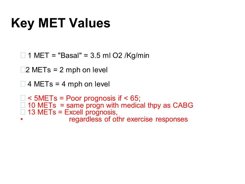 Key MET Values  1 MET =