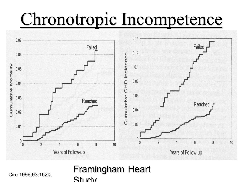 Chronotropic Incompetence Circ 1996;93:1520. Framingham Heart Study