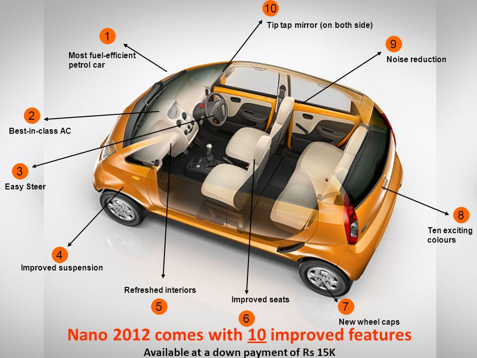 Most fuel-efficient petrol car 1 Best-in-class AC 2 Easy Steer 3 Improved suspension 4 5 Refreshed interiors Improved seats 6 New wheel caps 7 Ten exciting colours 8 Noise reduction 9 Tip tap mirror (on both side) 10 Nano 2012 comes with 10 improved features Available at a down payment of Rs 15K