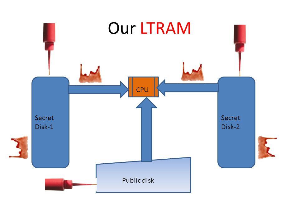 Our LTRAM CPU Secret Disk-1 Secret Disk-2 Public disk