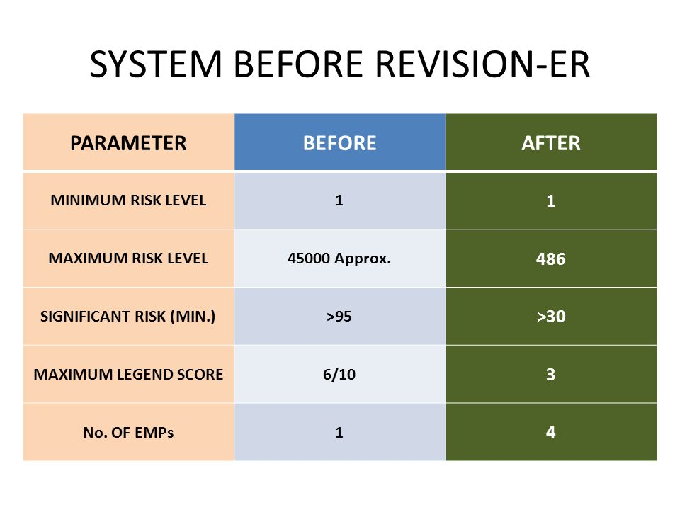SYSTEM BEFORE REVISION-ER PARAMETERBEFOREAFTER MINIMUM RISK LEVEL1 1 MAXIMUM RISK LEVEL45000 Approx.