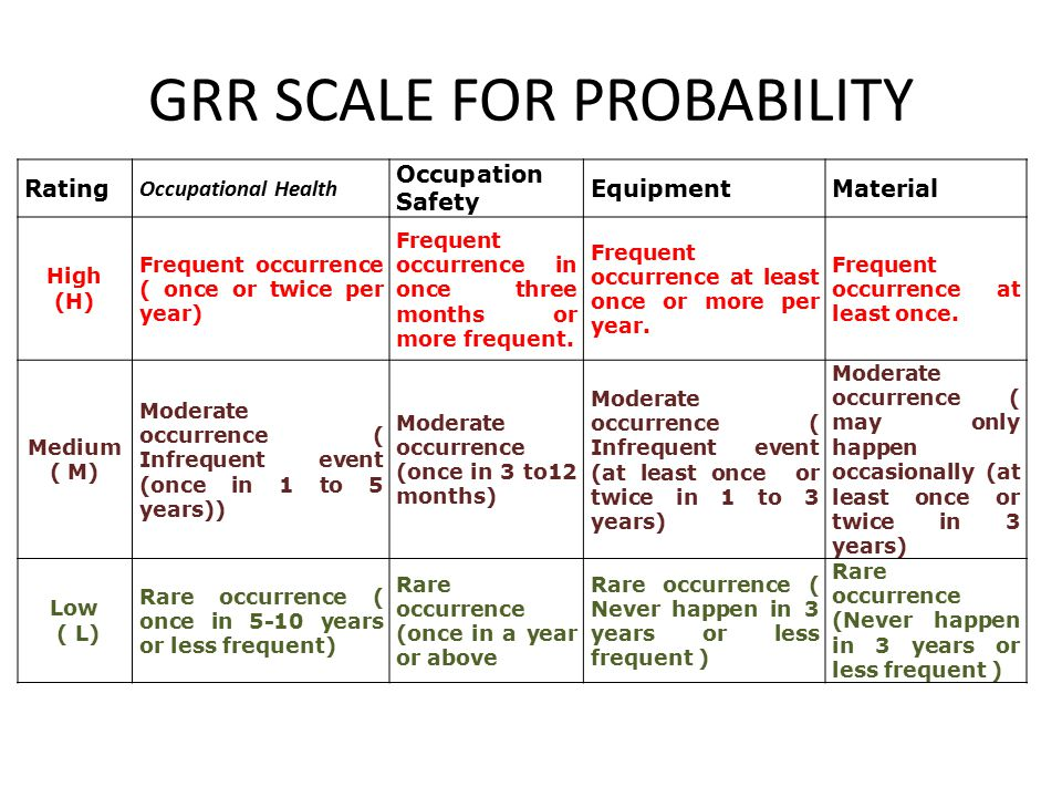 GRR SCALE FOR PROBABILITY Rating Occupational Health Occupation Safety EquipmentMaterial High (H) Frequent occurrence ( once or twice per year) Freque