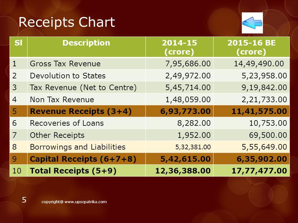 Budget at a Glance copyright@ www.upscpatrika.com 4