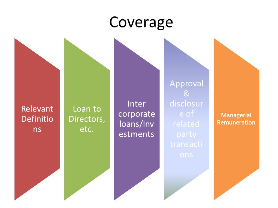Coverage Relevant Definitio ns Loan to Directors, etc. Inter corporate loans/Inv estments Approval & disclosur e of related party transacti ons Manage