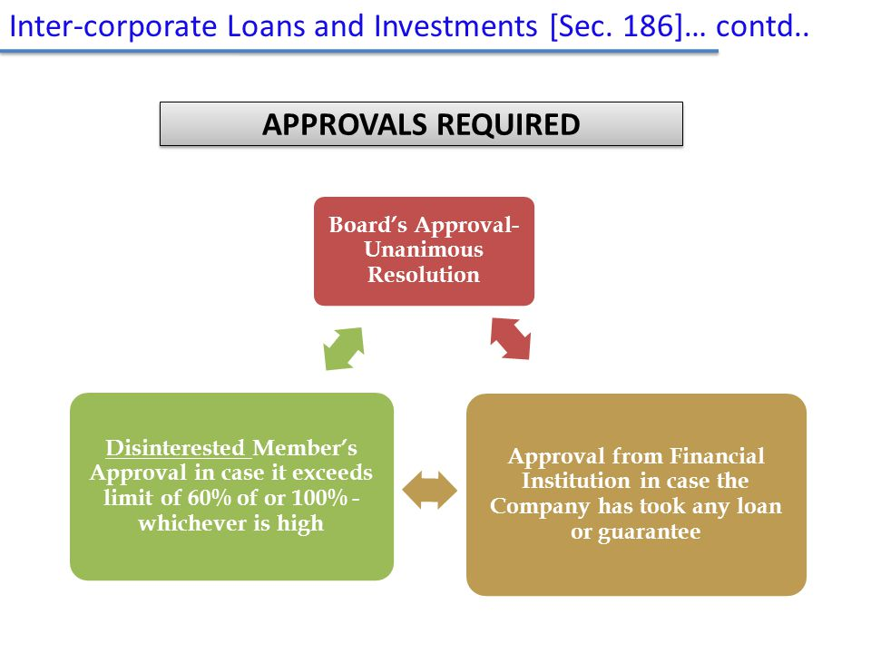 Inter-corporate Loans and Investments [Sec. 186]… contd.. Board's Approval- Unanimous Resolution Approval from Financial Institution in case the Compa
