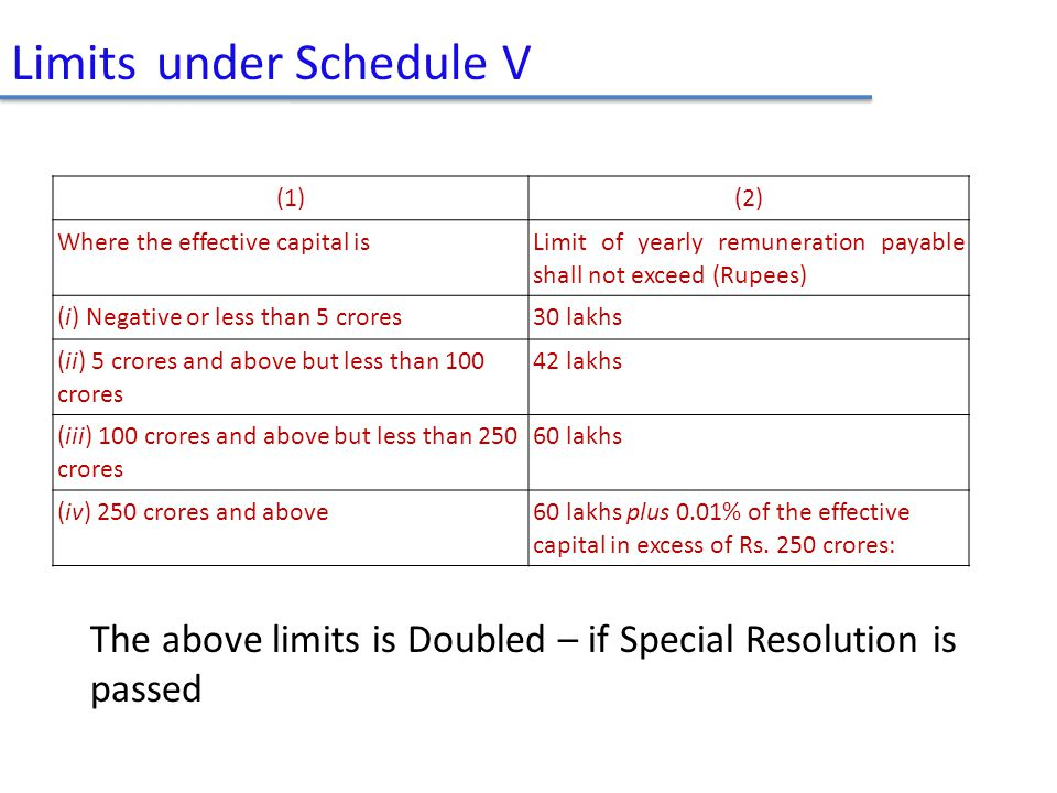 Limits under Schedule V (1)(2) Where the effective capital is Limit of yearly remuneration payable shall not exceed (Rupees) (i) Negative or less than