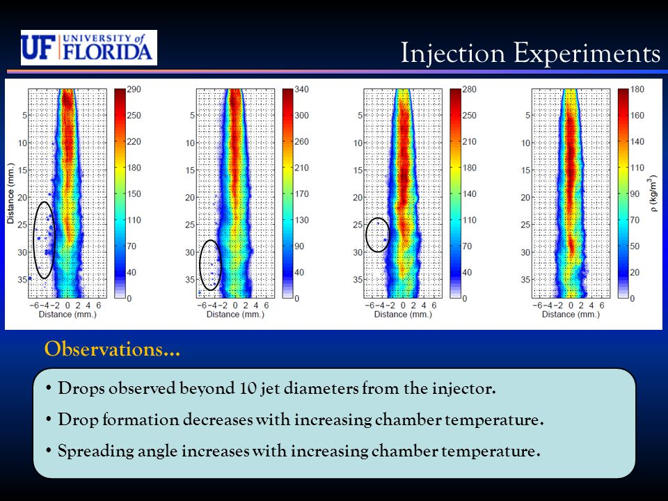 Injection Experiments Drops observed beyond 10 jet diameters from the injector.