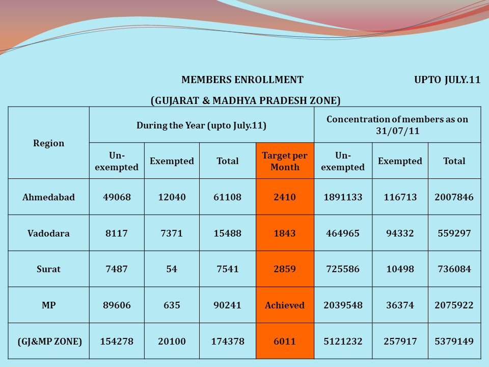 MEMBERS ENROLLMENTUPTO JULY.11 (GUJARAT & MADHYA PRADESH ZONE) Region During the Year (upto July.11) Concentration of members as on 31/07/11 Un- exemp