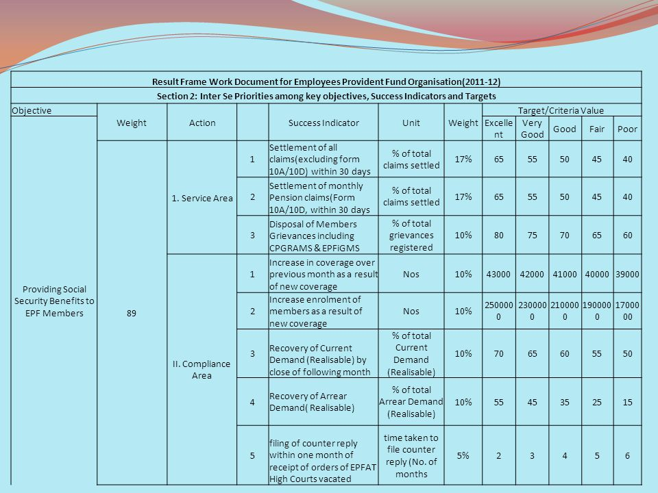 Result Frame Work Document for Employees Provident Fund Organisation(2011-12) Section 2: Inter Se Priorities among key objectives, Success Indicators