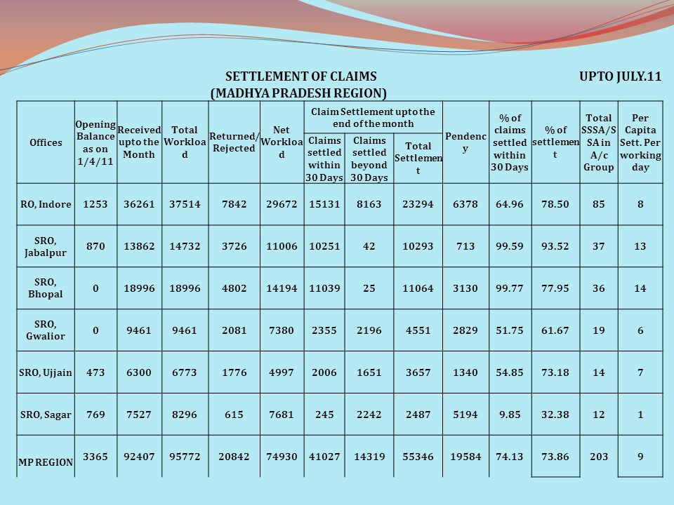 SETTLEMENT OF CLAIMSUPTO JULY.11 (MADHYA PRADESH REGION) Offices Opening Balance as on 1/4/11 Received upto the Month Total Workloa d Returned/ Reject