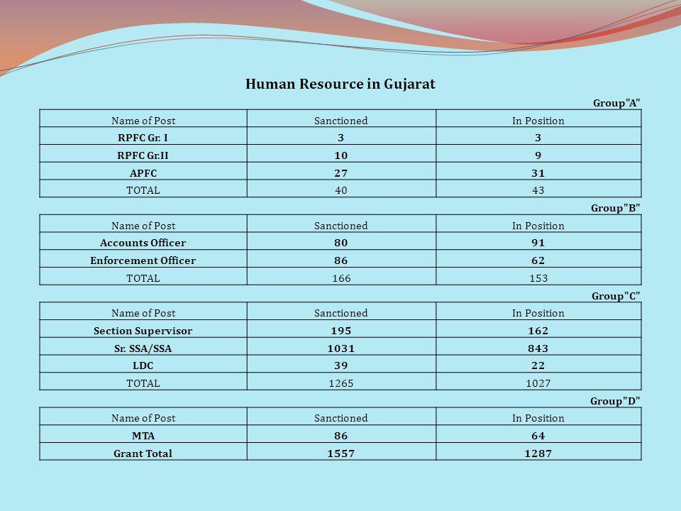 Human Resource in Gujarat Group