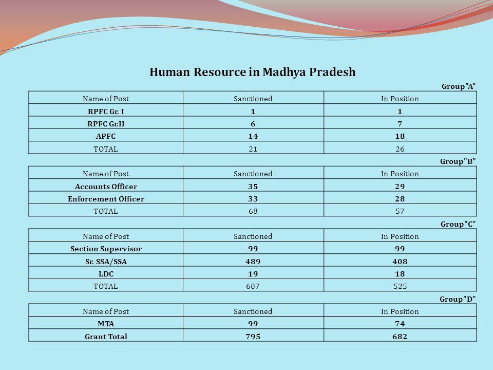 Human Resource in Madhya Pradesh Group
