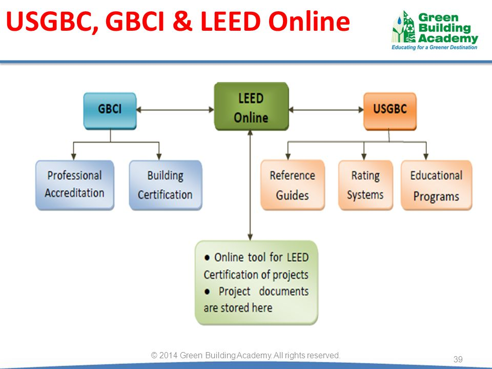 USGBC, GBCI & LEED Online 39 © 2014 Green Building Academy. All rights reserved.