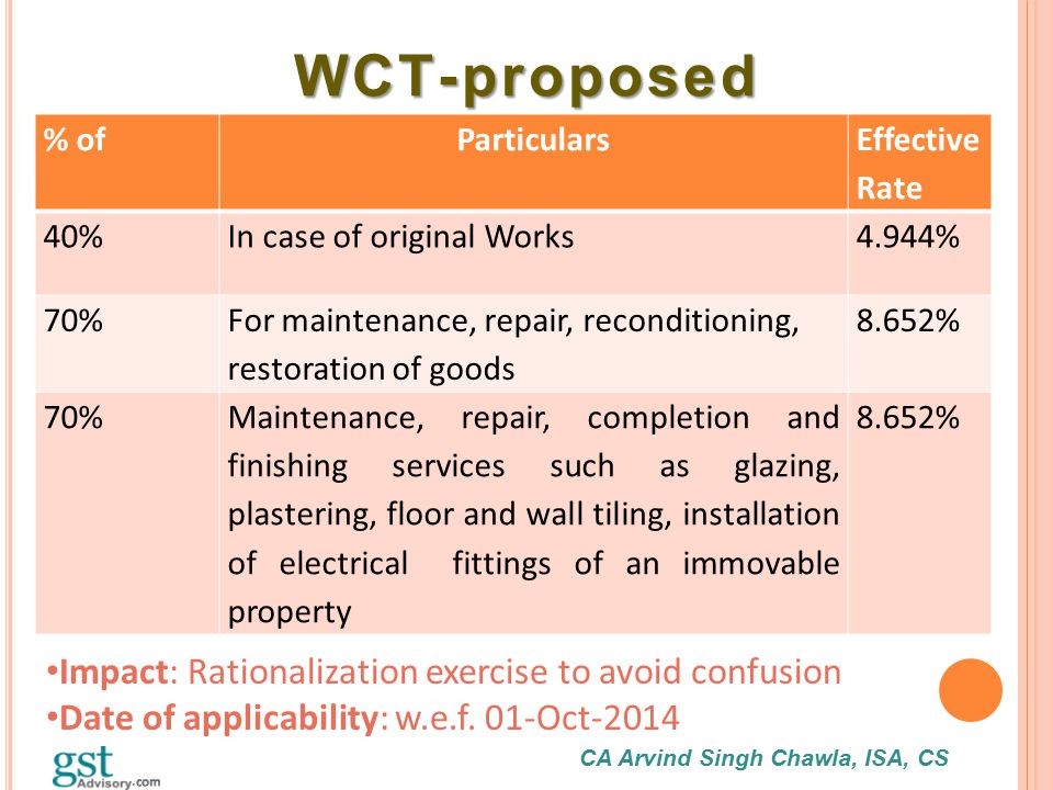 CA Arvind Singh Chawla, ISA, CS WCT-proposed WCT-proposed % ofParticulars Effective Rate 40%In case of original Works4.944% 70% For maintenance, repai
