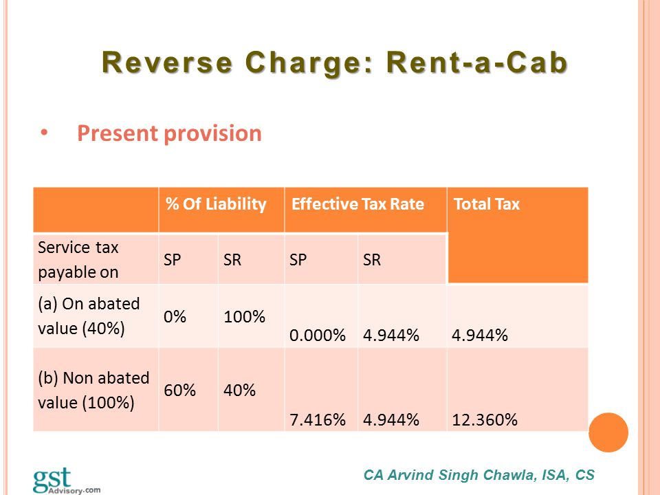 CA Arvind Singh Chawla, ISA, CS Reverse Charge: Rent-a-Cab Reverse Charge: Rent-a-Cab Present provision % Of LiabilityEffective Tax Rate Total Tax Ser