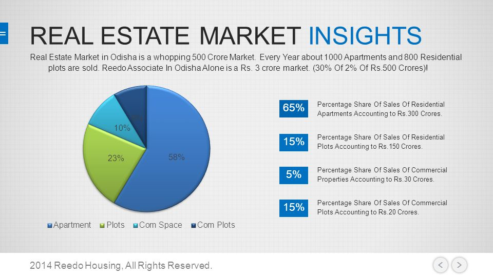 REAL ESTATE MARKET INSIGHTS 2014 Reedo Housing, All Rights Reserved. Real Estate Market in Odisha is a whopping 500 Crore Market. Every Year about 100
