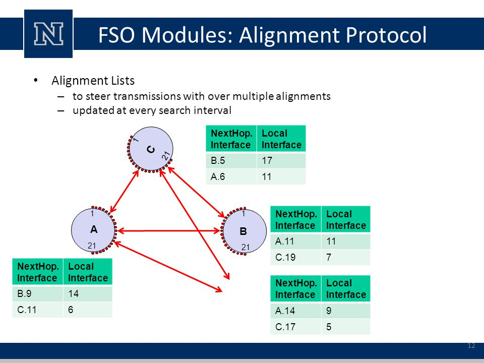 FSO Modules: Alignment Protocol Alignment Lists – to steer transmissions with over multiple alignments – updated at every search interval A NextHop.