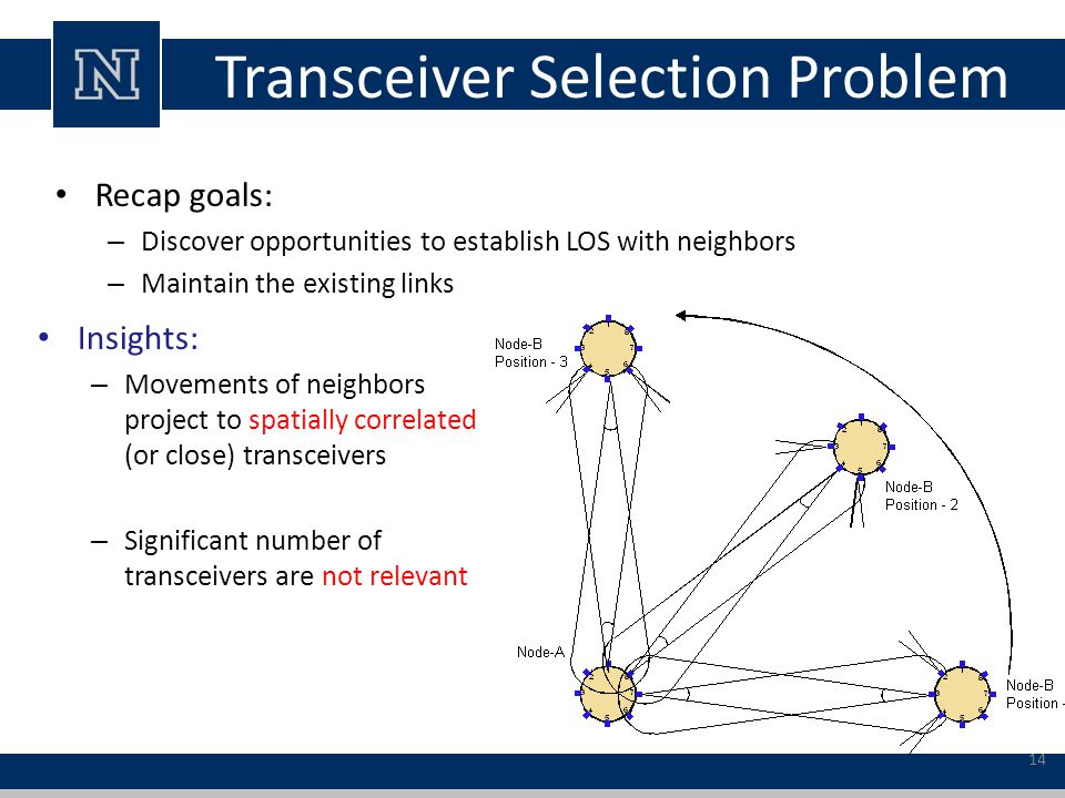 Transceiver Selection Problem Recap goals: – Discover opportunities to establish LOS with neighbors – Maintain the existing links Insights: – Movements of neighbors project to spatially correlated (or close) transceivers – Significant number of transceivers are not relevant 14
