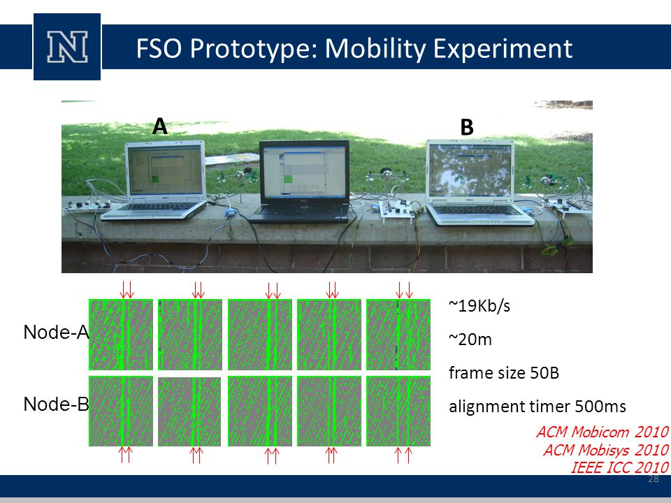 FSO Prototype: Mobility Experiment Node-A Node-B A B ~19Kb/s ~20m frame size 50B alignment timer 500ms ACM Mobicom 2010 ACM Mobisys 2010 IEEE ICC 2010