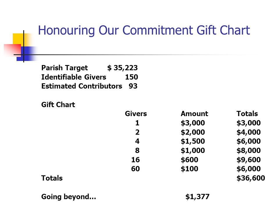 Honouring Our Commitment Gift Chart Parish Target $ 35,223 Identifiable Givers150 Estimated Contributors 93 Gift Chart GiversAmount Totals 1$3,000 $3,000 2$2,000 $4,000 4 $1,500 $6,000 8 $1,000 $8,000 16$600 $9,600 60 $100 $6,000 Totals$36,600 Going beyond… $1,377