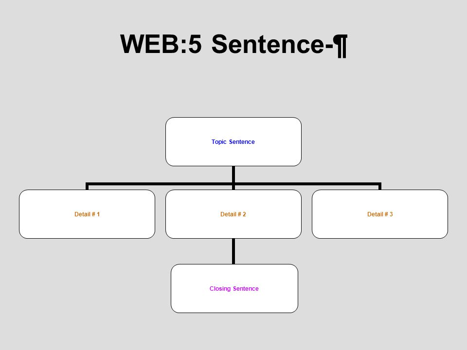 Example of a 5 ¶- Web TS= My best friend ______is a terrific person.