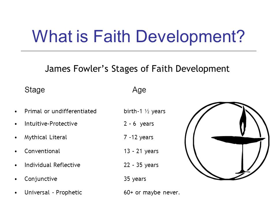 What is Faith Development? James Fowler's Stages of Faith Development Stage Age Primal or undifferentiated birth-1 ½ years Intuitive-Protective 2 – 6