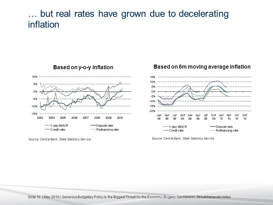 Slide 10 | May 2010 | Generous Budgetary Policy Is the Biggest Threat for the Economy | Evgeny Gavrilenkov, Stroutchenevski Anton … but real rates have grown due to decelerating inflation Source: Central Bank, State Statistics Service Based on y-o-y inflation Based on 6m moving average inflation Source: Central Bank, State Statistics Service