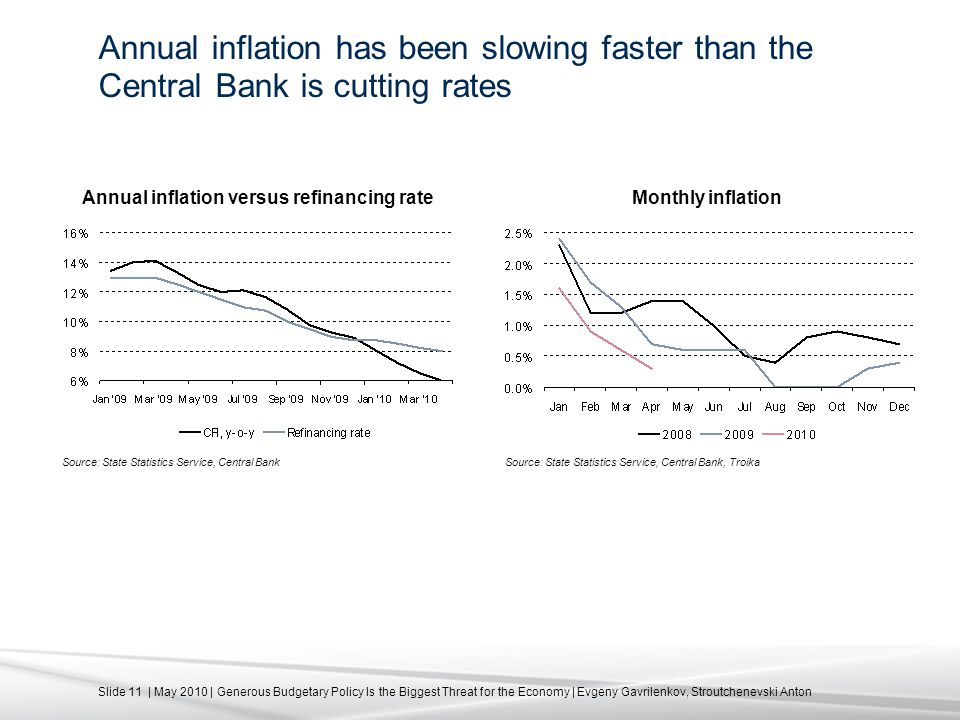Slide 11 | May 2010 | Generous Budgetary Policy Is the Biggest Threat for the Economy | Evgeny Gavrilenkov, Stroutchenevski Anton Annual inflation has been slowing faster than the Central Bank is cutting rates Source: State Statistics Service, Central Bank Annual inflation versus refinancing rate Source: State Statistics Service, Central Bank, Troika Monthly inflation