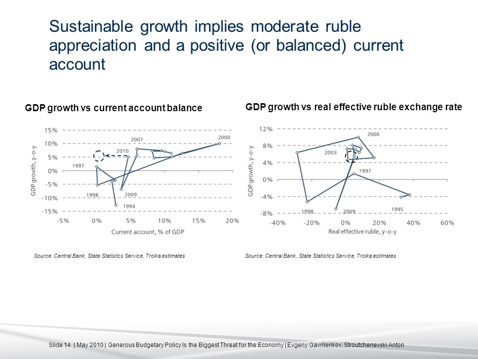 Slide 14 | May 2010 | Generous Budgetary Policy Is the Biggest Threat for the Economy | Evgeny Gavrilenkov, Stroutchenevski Anton Sustainable growth implies moderate ruble appreciation and a positive (or balanced) current account Source: Central Bank, State Statistics Service, Troika estimates GDP growth vs current account balance GDP growth vs real effective ruble exchange rate Source: Central Bank, State Statistics Service, Troika estimates