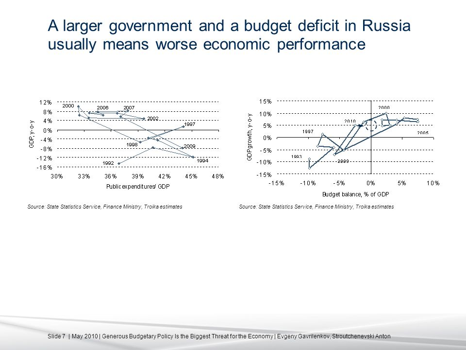 Slide 7 | May 2010 | Generous Budgetary Policy Is the Biggest Threat for the Economy | Evgeny Gavrilenkov, Stroutchenevski Anton A larger government and a budget deficit in Russia usually means worse economic performance Source: State Statistics Service, Finance Ministry, Troika estimates