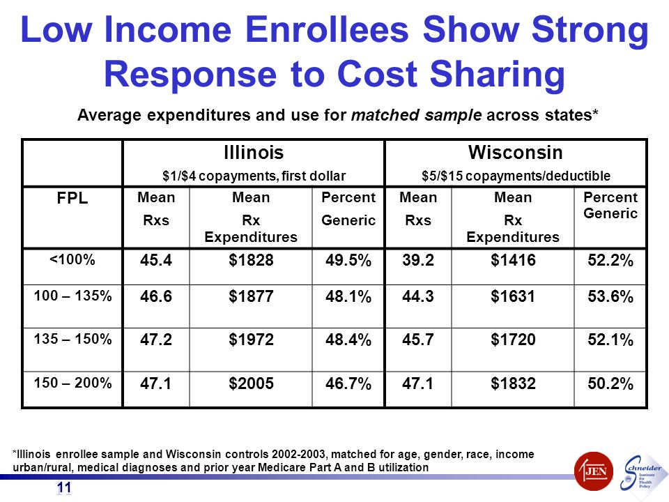 11 Low Income Enrollees Show Strong Response to Cost Sharing Illinois $1/$4 copayments, first dollar Wisconsin $5/$15 copayments/deductible FPL Mean R